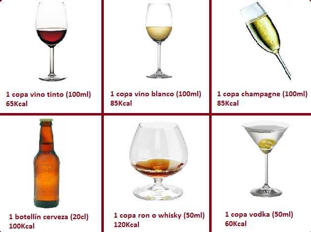 Las bebidas alcohólicas y sus calorías - Buena Salud