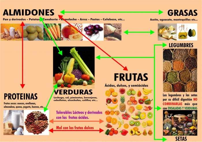 C Mo Combinar Los Alimentos Para Que Mejore La Digesti N